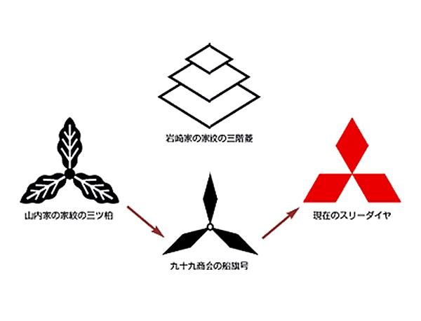 三菱重工社章 金 三菱財閥 三菱...
